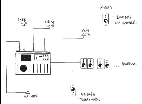 The setting and operation of the stage return system