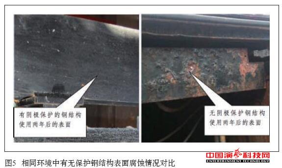 What are the aspects of the anti-corrosion technology?