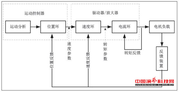 Structure and application of uniaxial cable independent control system