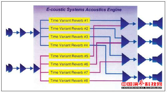 What are the typical electro-acoustic variable reverberation systems