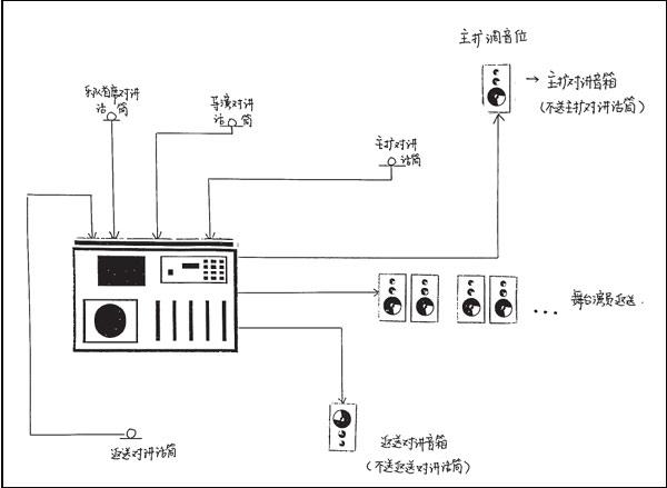 舞台返送系统的设置及操作效果图