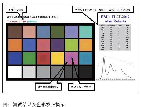 关于LED光源的显色性及评估方法效果图