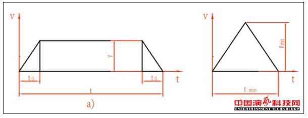 舞台机械设备设计的技术效果图