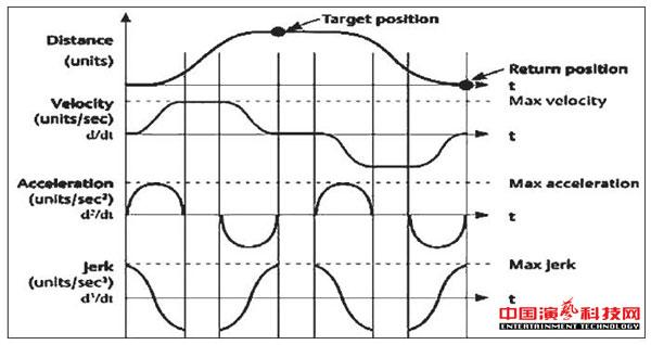 结构及应用单轴柔索独立控制系统效果图