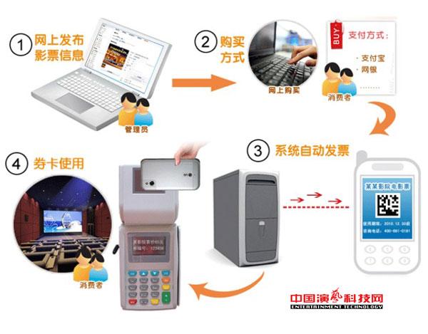 三大技术要素数字化剧院管理系统效果图