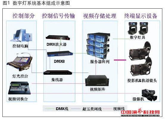 硬件结构数字灯系统的都有哪些效果图
