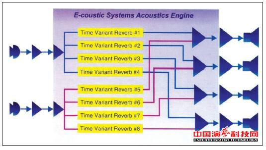 有哪些典型电声可变混响系统都效果图