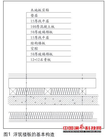 控制演播室的噪声振动效果图