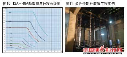 机械升降中的应用在柔性传动柱装置作用效果图