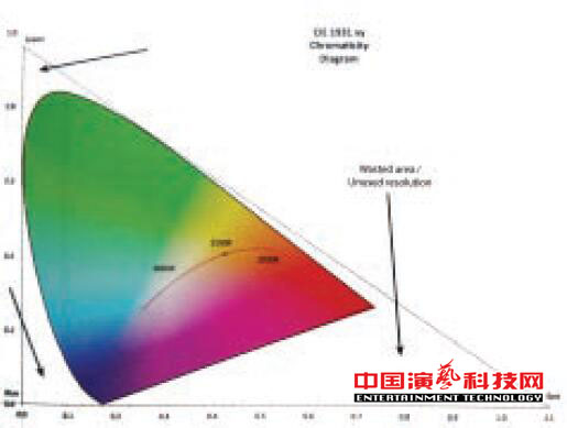 关于灯光颜色传输的PLASA推荐系统标准效果图