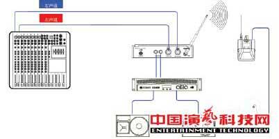 构建应对复杂舞台应用环境的个人监听系统前提效果图