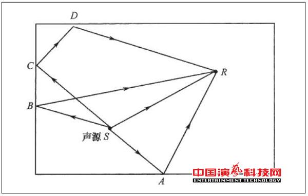 室内几何声学设计方案效果图