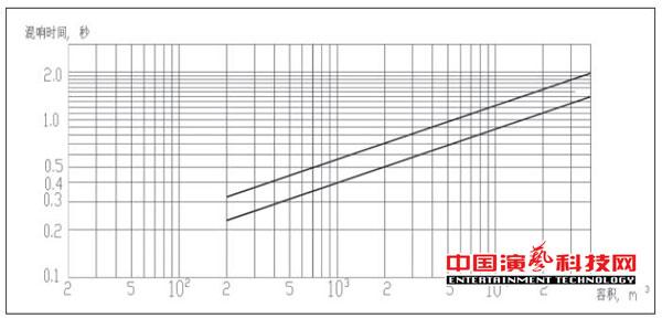 演播室声学设计中需注意方面效果图