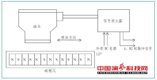 旋转舞台如何运动控制系统基本要素效果图