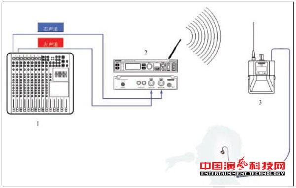 构建不同需求的个人监听系统需要知那方面效果图